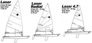 Laser Segelklub Stansstad